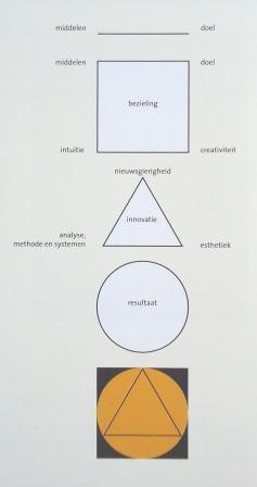 Jan verhoeven relatie abstracte kunst en management